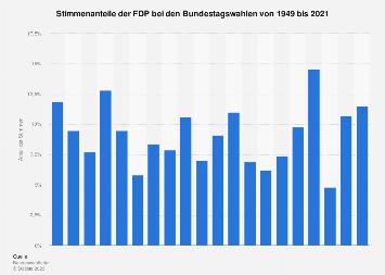 Stimmenanteile der FDP bei den Bundestagswahlen bis 2017