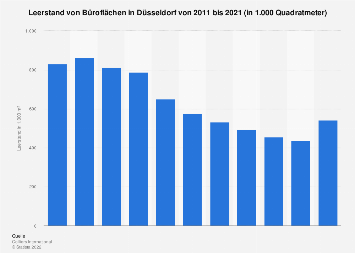 Leerstand von Büroflächen in Düsseldorf bis 2017