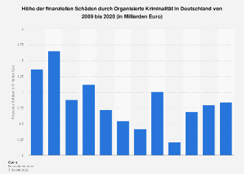 Finanzielle Schäden durch Organisierte Kriminalität in Deutschland bis 2017