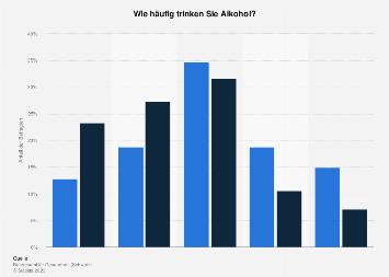 Häufigkeit des Alkoholkonsums in der Schweiz nach Geschlecht 2016