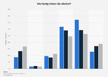 Häufigkeit des Alkoholkonsums in der Schweiz nach Sprachregion 2016
