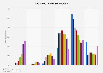 Häufigkeit des Alkoholkonsums in der Schweiz nach Alter 2016