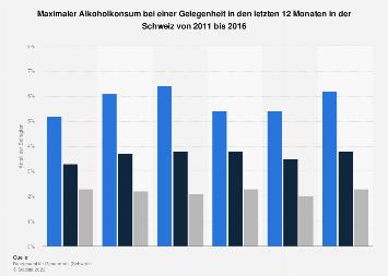 Maximaler Alkoholkonsum bei einer Gelegenheit in der Schweiz bis 2016
