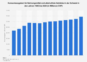 Konsumausgaben für Nahrungsmittel und alkoholfreie Getränke in der Schweiz bis 2016