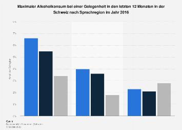 Maximaler Alkoholkonsum bei einer Gelegenheit in der Schweiz nach Sprachregion 2016