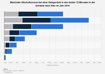 Maximaler Alkoholkonsum bei einer Gelegenheit in der Schweiz nach Alter 2016