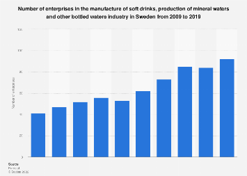 Sweden: number of soft drink and bottled water manufacturers 2008-2015