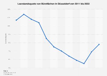 Leerstandsquote von Büroflächen in Düsseldorf bis 2017