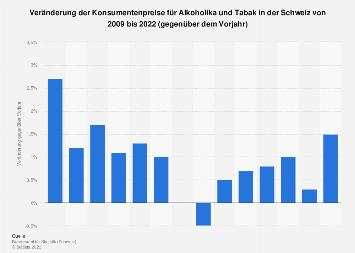 Konsumentenpreise für Alkoholika und Tabak in der Schweiz bis 2018