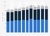 Kulturausgaben durch die öffentliche Hand in der Schweiz bis 2016
