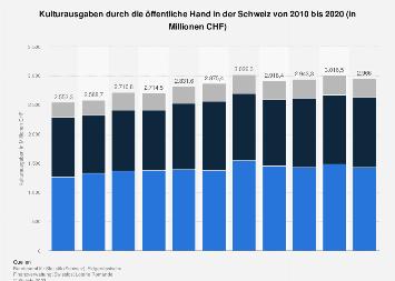 Kulturausgaben durch die öffentliche Hand in der Schweiz bis 2015