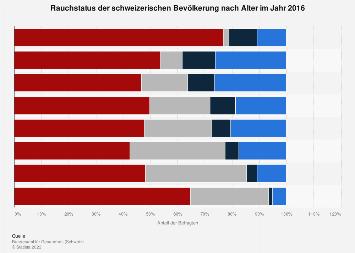 Rauchstatus der schweizerischen Bevölkerung nach Alter 2016
