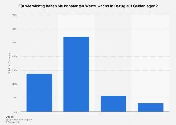 Umfrage in Deutschland zu konstantem Wertzuwachs als Kriterium bei Geldanlagen 2013