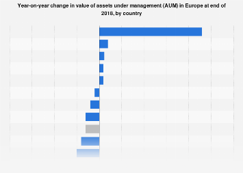 Change in value of assets under management in Europe 2014-2015, by country