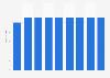 Märkte von TopCC in der Schweiz bis 2017
