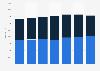 Verkaufsfläche von Spar Schweiz im Detailhandel nach Vertriebslinien bis 2015