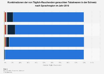 Von Täglich-Rauchenden gerauchte Tabakwaren in der Schweiz nach Sprachregion 2016