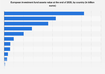 Value of investment fund assets in Europe 2015, by country
