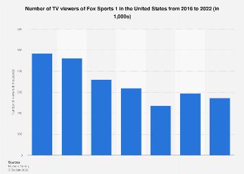 U.S.: Fox Sports 1 viewers 2016-2020   Statista