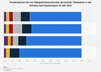 Von Gelegenheitsrauchenden gerauchte Tabakwaren in der Schweiz nach Sprachregion '16