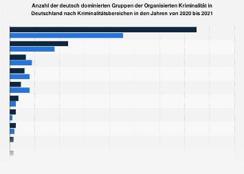 Deutsche Gruppen der Organisierten Kriminalität nach Kriminalitätsbereich 2017