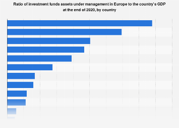 Proportion of investment funds assets to country GDP in Europe 2015, by country