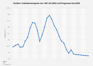 Arbeitslosenquote in Serbien bis 2017