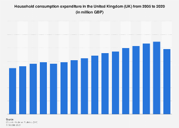 Consumer spending in the United Kingdom (UK) 2005-2017