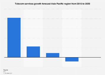 Telecom services growth Asia Pacific region 2016-2020