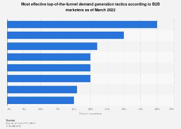 U.S. most effective B2B lead generation tactics 2017
