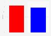 Sitzverteilung im Senat in den USA 2016