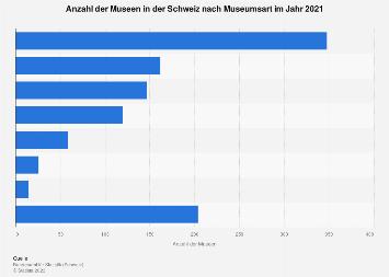 Museen in der Schweiz nach Museumsart 2017