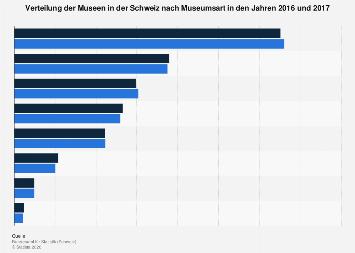 Verteilung der Museen in der Schweiz nach Museumsart 2017
