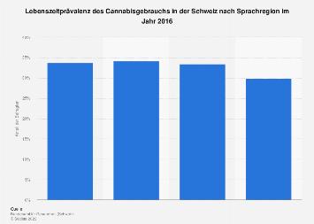 Lebenszeitprävalenz des Cannabisgebrauchs in der Schweiz nach Sprachregion 2016
