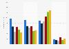 Umsatz von Viacom Inc. (Filmed Entertainment) bis 2018 (nach Segmenten)