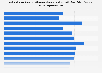 Amazon's market share of entertainment retail in Great Britain 2013-2017