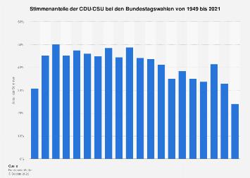 Stimmenanteile der CDU/CSU bei den Bundestagswahlen bis 2017