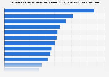 Meistbesuchte Museen in der Schweiz nach Anzahl der Eintritte 2016