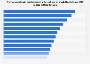 Wohnungsbaukredite der Sparkassen in Deutschland an private Haushalte bis 2017