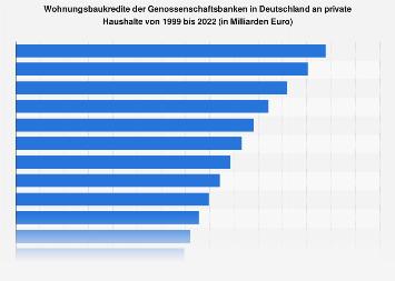 Wohnungsbaukredite der deutschen Genossenschaftsbanken an Privathaushalte bis 2017