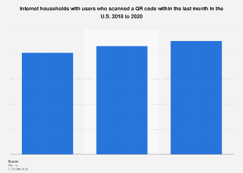 Internet users who scanned a QR code within the last month in the U.S. 2017