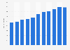 Anzahl der Umzugstransportunternehmen in Deutschland bis 2017