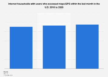 Internet households with users who accessed maps/GPS within the last month in the U.S. 2018 to 2020