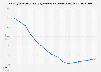 Kimberly-Clark's global market share of baby care 2012-2024