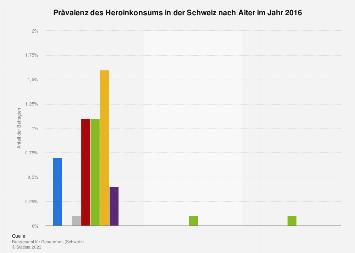 Prävalenz des Heroinkonsums in der Schweiz nach Alter 2016