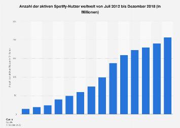 Aktive Nutzer von Spotify weltweit bis Juni 2018