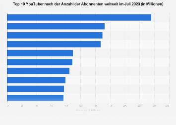 Beliebteste YouTube-Channels nach Anzahl der Abonnenten weltweit im Januar 2019