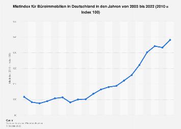 Mietindex für Büroimmobilien in Deutschland bis 2018