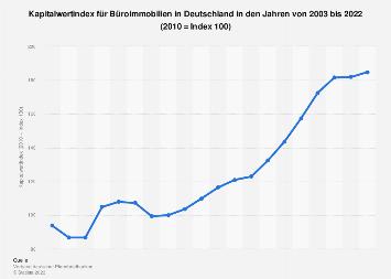Kapitalwertindex für Büroimmobilien in Deutschland bis 2018