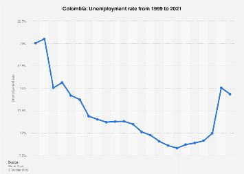 Unemployment rate in Colombia 2017